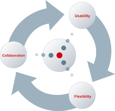 collaboration, usability, flexibility